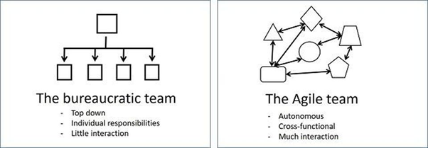 Agile team vs bureaucratic team